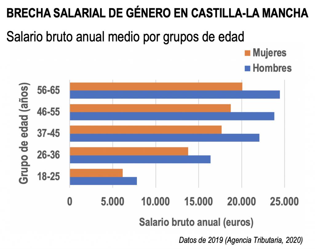 Brechas salarial de género por grupos de edad