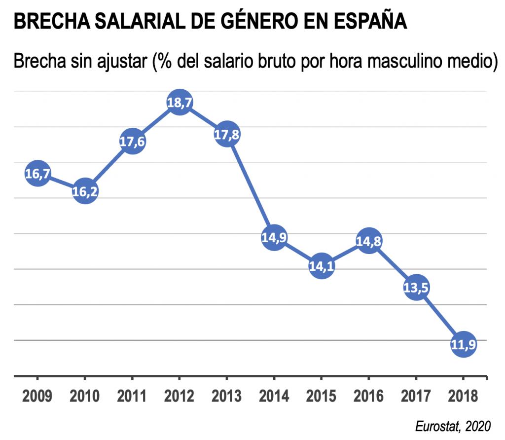 Brecha salarial de género en España