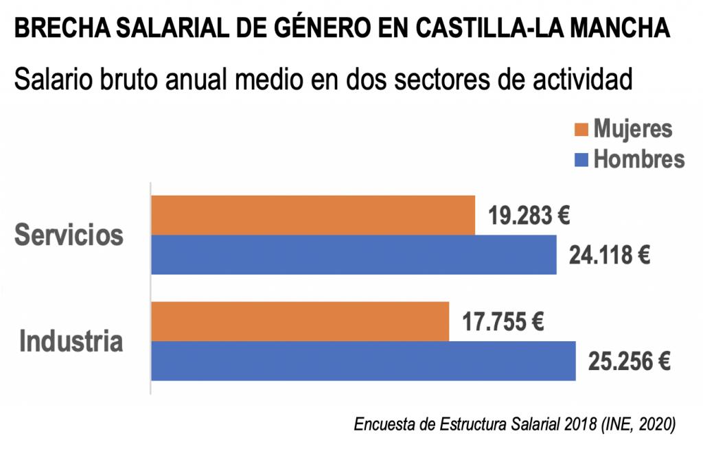 Brecha salarial de género en Castilla-La Mancha
